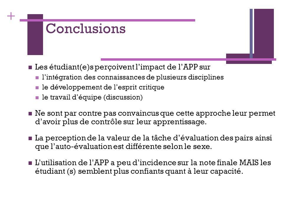 + Conclusions Les étudiant(e)s perçoivent limpact de lAPP sur lintégration des connaissances de plusieurs disciplines le développement de lesprit crit