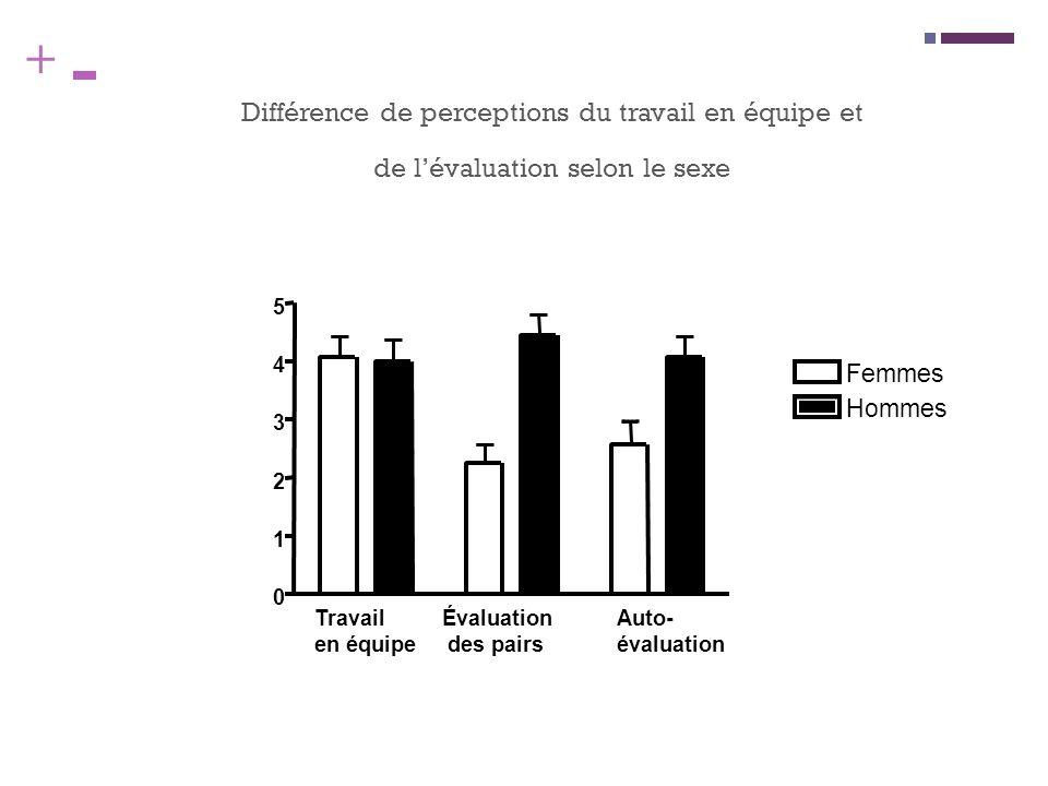 + Différence de perceptions du travail en équipe et de lévaluation selon le sexe Travail en équipe Évaluation des pairs Auto- évaluation 0 1 2 3 4 5 F
