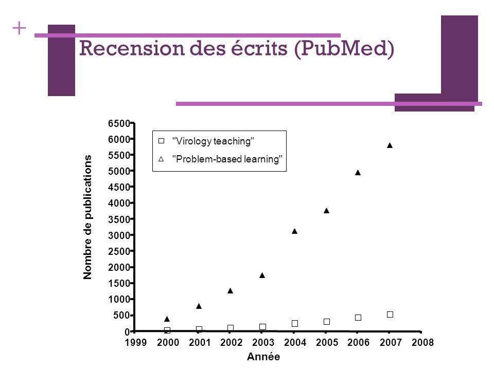 + Recension des écrits (PubMed) 1999200020012002200320042005200620072008 0.0 2.5 5.0 7.5 10.0 12.5 15.0 17.5 Année Microbiology teaching +PBL Virology teaching +PBL Nombre de publications