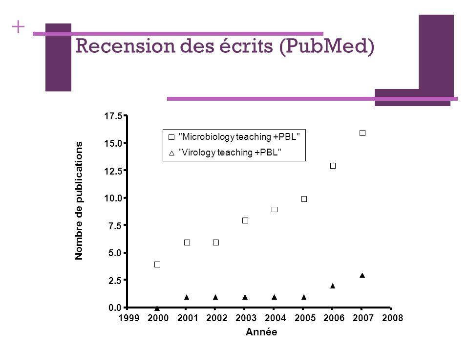 + Recension des écrits (PubMed) 1999200020012002200320042005200620072008 0.0 2.5 5.0 7.5 10.0 12.5 15.0 17.5 Année