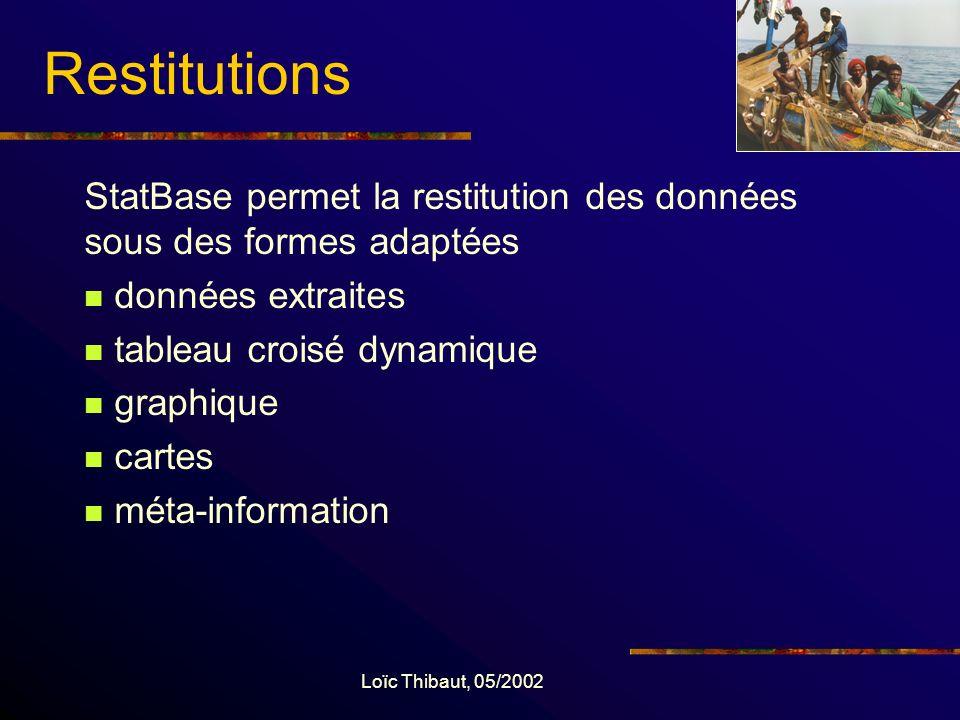 Loïc Thibaut, 05/2002 Restitutions StatBase permet la restitution des données sous des formes adaptées données extraites tableau croisé dynamique graphique cartes méta-information