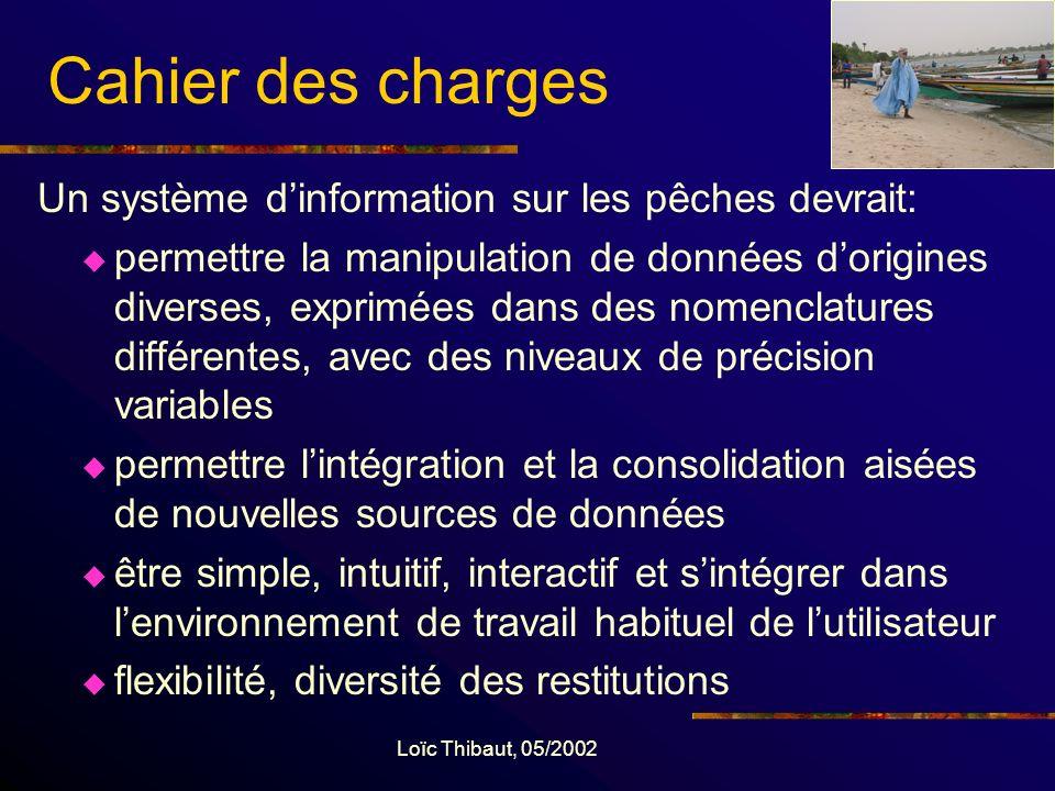 Loïc Thibaut, 05/2002 Remerciements