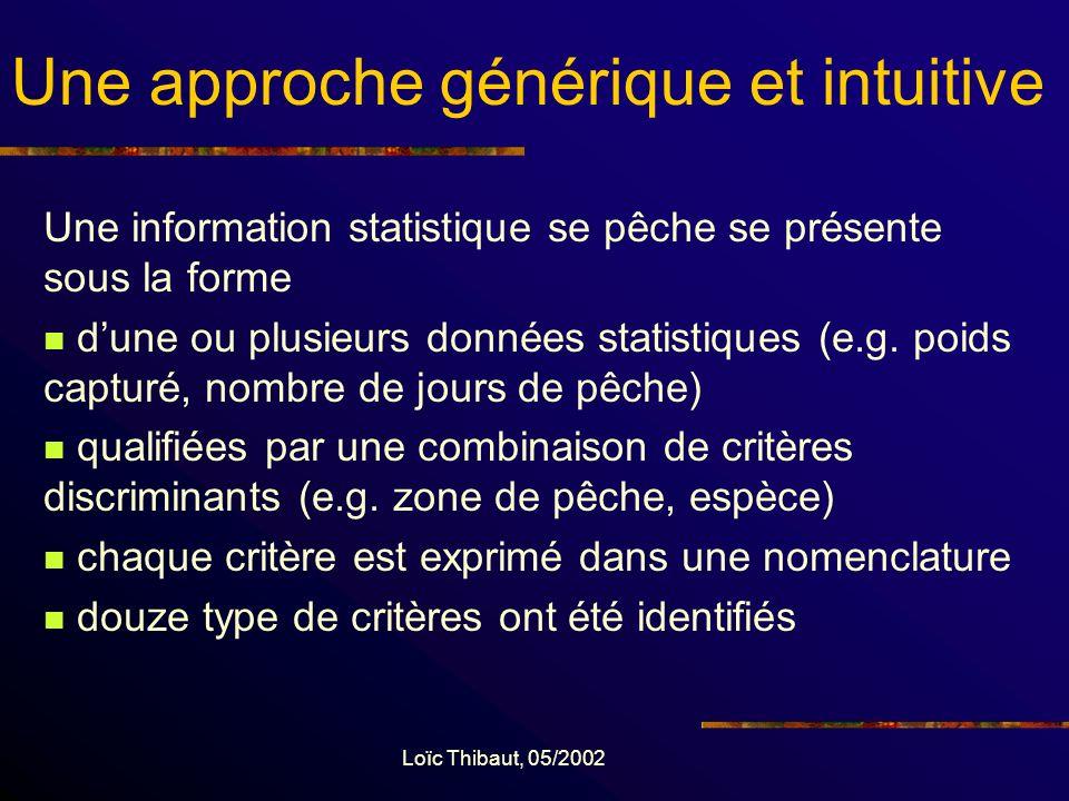 Loïc Thibaut, 05/2002 Nomenclatures Les données dans StatBase sont conservées dans leur nomenclature dorigine (traçabilité) Les nomenclatures sont importées conjointement aux données Des nomenclatures de référence ont été identifiées Hiérarchies pour prendre en compte les niveaux de précision variable (e.g.