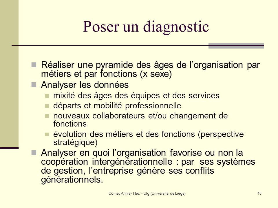 Cornet Annie- Hec - Ulg (Université de Liège)10 Poser un diagnostic Réaliser une pyramide des âges de lorganisation par métiers et par fonctions (x se