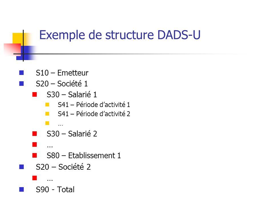 Exemple de structure DADS-U S10 – Emetteur S20 – Société 1 S30 – Salarié 1 S41 – Période dactivité 1 S41 – Période dactivité 2 … S30 – Salarié 2 … S80