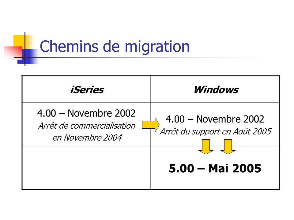 Chemins de migration iSeriesWindows 4.00 – Novembre 2002 Arrêt de commercialisation en Novembre 2004 4.00 – Novembre 2002 Arrêt du support en Août 200