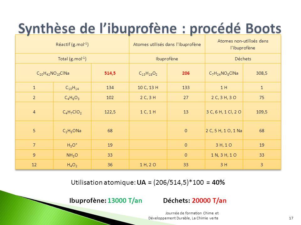 Utilisation atomique: UA = (206/514,5)*100 = 40% Ibuprofène: 13000 T/an Déchets: 20000 T/an 17 Journée de formation Chime et Développement Durable, La
