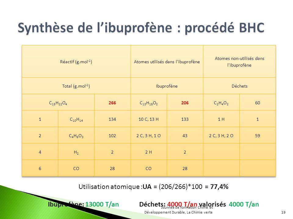 Utilisation atomique :UA = (206/266)*100 = 77,4% Ibuprofène: 13000 T/an Déchets: 4000 T/an valorisés 4000 T/an 19 Journée de formation Chime et Développement Durable, La Chimie verte