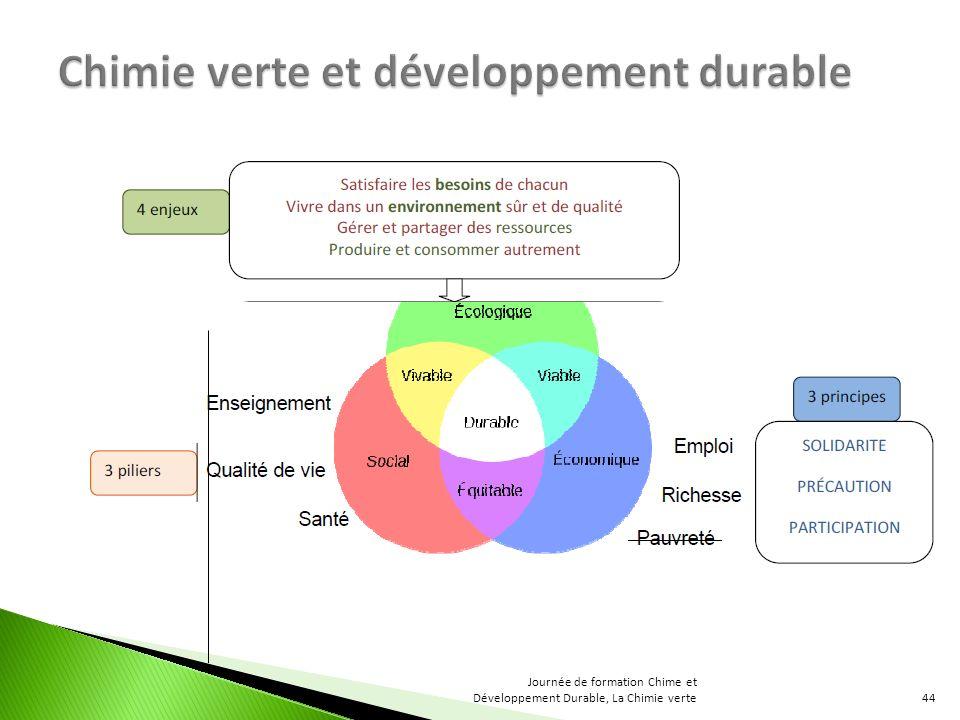 44 Journée de formation Chime et Développement Durable, La Chimie verte