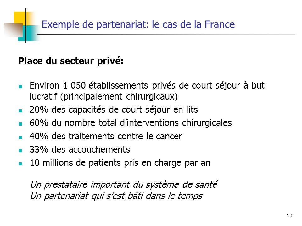 12 Exemple de partenariat: le cas de la France Place du secteur privé: Environ 1 050 établissements privés de court séjour à but lucratif (principalem