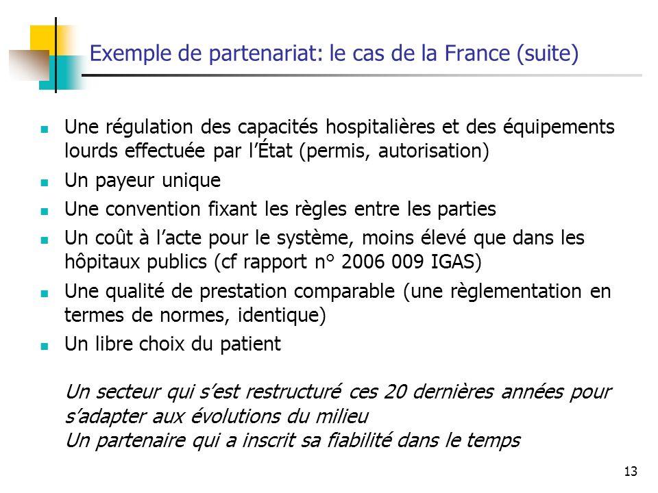 13 Exemple de partenariat: le cas de la France (suite) Une régulation des capacités hospitalières et des équipements lourds effectuée par lÉtat (permis, autorisation) Un payeur unique Une convention fixant les règles entre les parties Un coût à lacte pour le système, moins élevé que dans les hôpitaux publics (cf rapport n° 2006 009 IGAS) Une qualité de prestation comparable (une règlementation en termes de normes, identique) Un libre choix du patient Un secteur qui sest restructuré ces 20 dernières années pour sadapter aux évolutions du milieu Un partenaire qui a inscrit sa fiabilité dans le temps