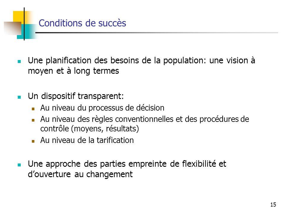 15 Conditions de succès Une planification des besoins de la population: une vision à moyen et à long termes Un dispositif transparent: Au niveau du pr