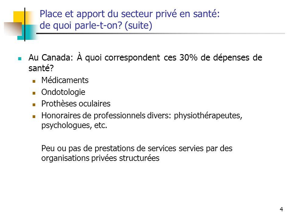 4 Place et apport du secteur privé en santé: de quoi parle-t-on? (suite) Au Canada: À quoi correspondent ces 30% de dépenses de santé? Médicaments Ond