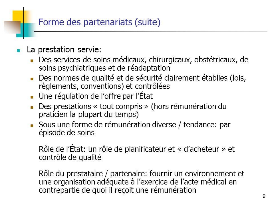 9 Forme des partenariats (suite) La prestation servie: Des services de soins médicaux, chirurgicaux, obstétricaux, de soins psychiatriques et de réadaptation Des normes de qualité et de sécurité clairement établies (lois, règlements, conventions) et contrôlées Une régulation de loffre par lÉtat Des prestations « tout compris » (hors rémunération du praticien la plupart du temps) Sous une forme de rémunération diverse / tendance: par épisode de soins Rôle de lÉtat: un rôle de planificateur et « dacheteur » et contrôle de qualité Rôle du prestataire / partenaire: fournir un environnement et une organisation adéquate à lexercice de lacte médical en contrepartie de quoi il reçoit une rémunération
