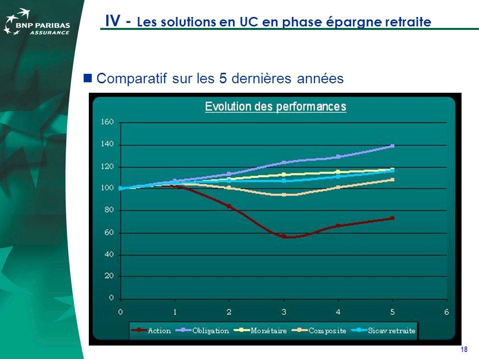 18 IV - Les solutions en UC en phase épargne retraite Comparatif sur les 5 dernières années