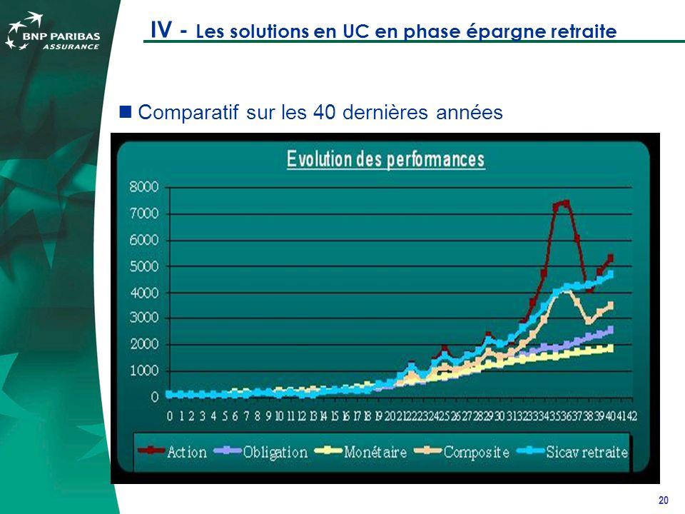 20 IV - Les solutions en UC en phase épargne retraite Comparatif sur les 40 dernières années