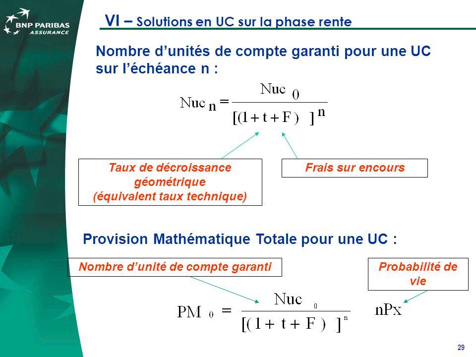 29 VI – Solutions en UC sur la phase rente Nombre dunités de compte garanti pour une UC sur léchéance n : Taux de décroissance géométrique (équivalent taux technique) Frais sur encours Provision Mathématique Totale pour une UC : Nombre dunité de compte garantiProbabilité de vie