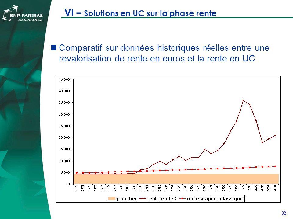 32 VI – Solutions en UC sur la phase rente Comparatif sur données historiques réelles entre une revalorisation de rente en euros et la rente en UC