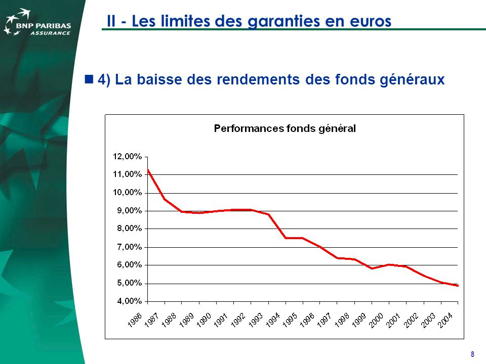 9 II - Les limites des garanties en euros 5) La difficulté pour les assureurs de garantir soit les revalorisations sur indices de régime par répartition (AGIRC/ARRCO) soit linflation.