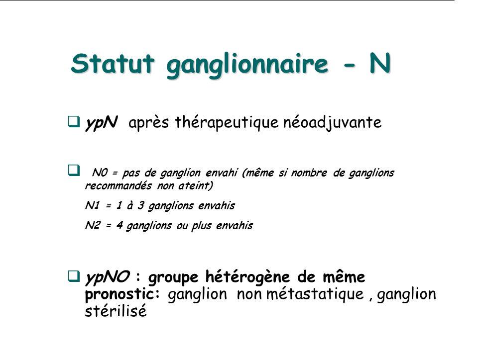 Statut ganglionnaire - N ypN après thérapeutique néoadjuvante N0 = pas de ganglion envahi (même si nombre de ganglions recommandés non ateint) N1 = 1 à 3 ganglions envahis N2 = 4 ganglions ou plus envahis ypNO : groupe hétérogène de même pronostic: ganglion non métastatique, ganglion stérilisé