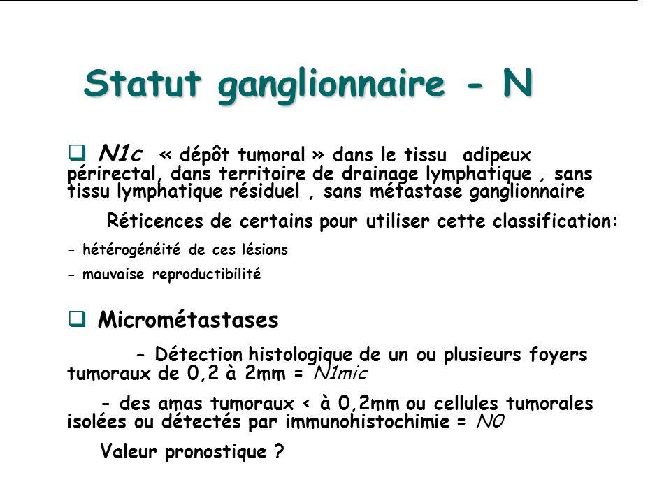 Statut ganglionnaire - N N1c « dépôt tumoral » dans le tissu adipeux périrectal, dans territoire de drainage lymphatique, sans tissu lymphatique résiduel, sans métastase ganglionnaire Réticences de certains pour utiliser cette classification: - hétérogénéité de ces lésions - mauvaise reproductibilité Micrométastases - Détection histologique de un ou plusieurs foyers tumoraux de 0,2 à 2mm = N1mic - des amas tumoraux < à 0,2mm ou cellules tumorales isolées ou détectés par immunohistochimie = N0 Valeur pronostique ?