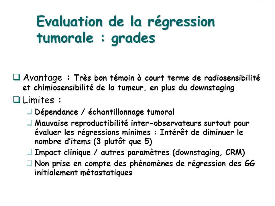 Evaluation de la régression tumorale : grades Avantage : Très bon témoin à court terme de radiosensibilité et chimiosensibilité de la tumeur, en plus du downstaging Limites : Dépendance / échantillonnage tumoral Mauvaise reproductibilité inter-observateurs surtout pour évaluer les régressions minimes : Intérêt de diminuer le nombre ditems (3 plutôt que 5) Impact clinique / autres paramètres (downstaging, CRM) Non prise en compte des phénomènes de régression des GG initialement métastatiques