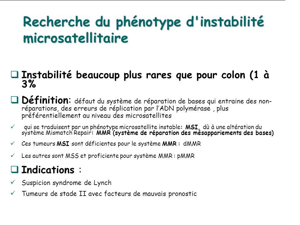 Recherche du phénotype d'instabilité microsatellitaire Instabilité beaucoup plus rares que pour colon (1 à 3% quelque soit âge, avec ATCD familial au