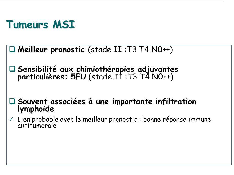 Tumeurs MSI Meilleur pronostic (stade II :T3 T4 N0++)des protéMLH1,MSH2,MSH6,PMS2 Sensibilité aux chimiothérapies adjuvantes particulières: 5FU (stade II :T3 T4 N0++) Souvent associées à une importante infiltration lymphoide Lien probable avec le meilleur pronostic : bonne réponse immune antitumorale