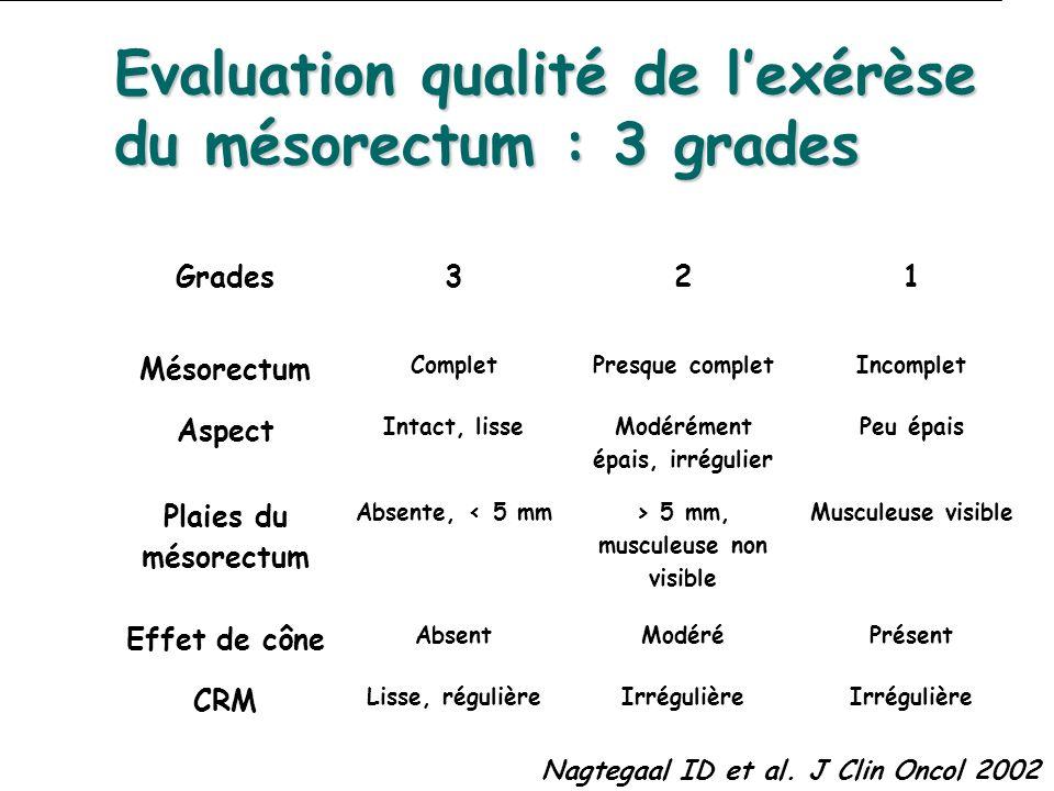 Nagtegaal ID et al. J Clin Oncol 2002 Evaluation qualité de lexérèse du mésorectum : 3 grades Grades321 Mésorectum CompletPresque completIncomplet Asp