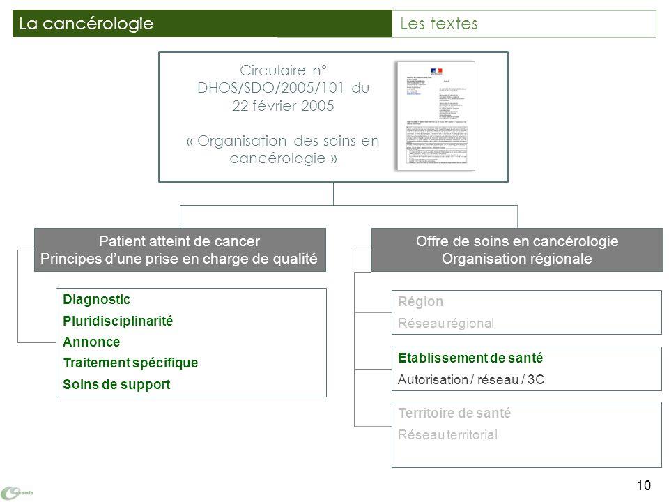 Territoire de santé Réseau territorial Circulaire n° DHOS/SDO/2005/101 du 22 février 2005 « Organisation des soins en cancérologie » 10 La cancérologi