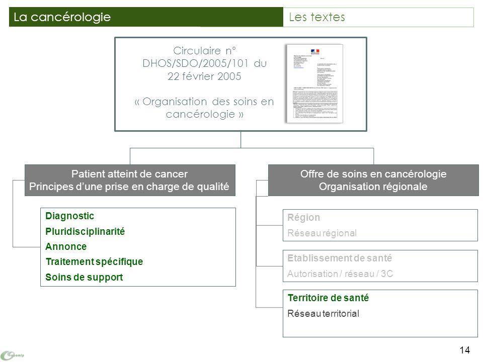 Territoire de santé Réseau territorial Circulaire n° DHOS/SDO/2005/101 du 22 février 2005 « Organisation des soins en cancérologie » 14 La cancérologi