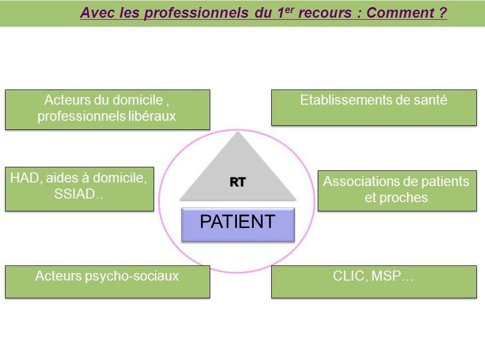 Etablissements de santé PATIENT Associations de patients et proches CLIC, MSP… Acteurs du domicile, professionnels libéraux HAD, aides à domicile, SSI