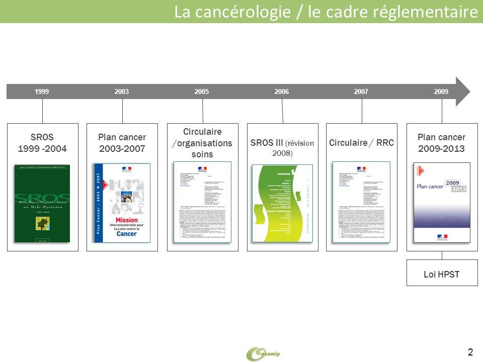 La cancérologie / le cadre réglementaire 2 2003 Plan cancer 2003-2007 Circulaire /organisations soins SROS III (révision 2008) Plan cancer 2009-2013 S