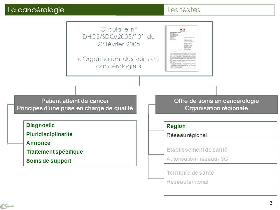 Territoire de santé Réseau territorial Circulaire n° DHOS/SDO/2005/101 du 22 février 2005 « Organisation des soins en cancérologie » 3 La cancérologie