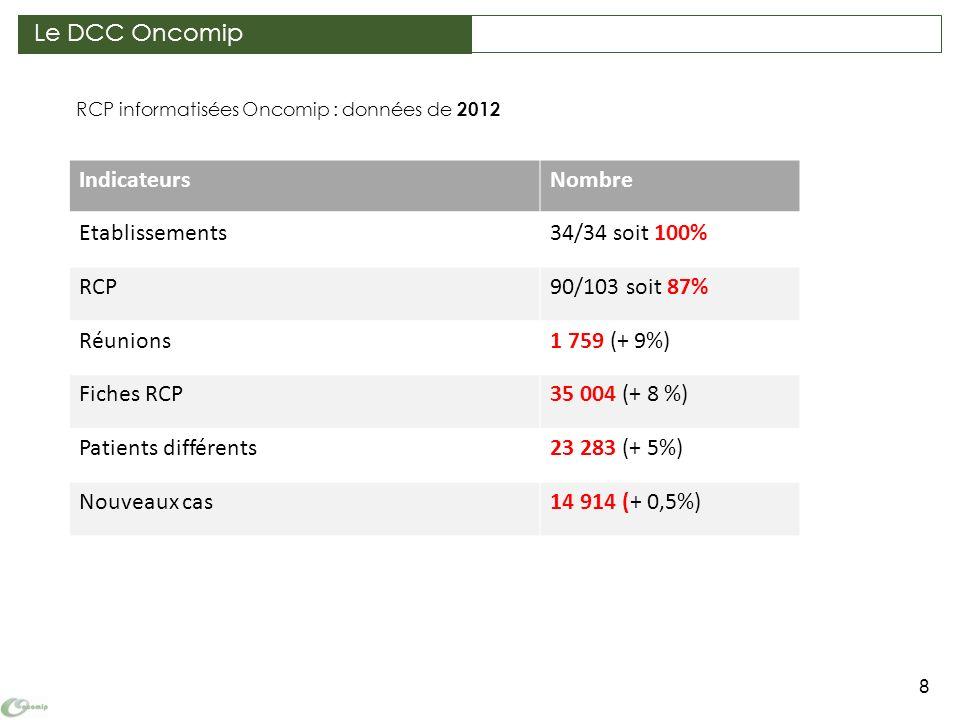 RCP informatisées Oncomip : données de 2012 8 IndicateursNombre Etablissements34/34 soit 100% RCP90/103 soit 87% Réunions1 759 (+ 9%) Fiches RCP35 004