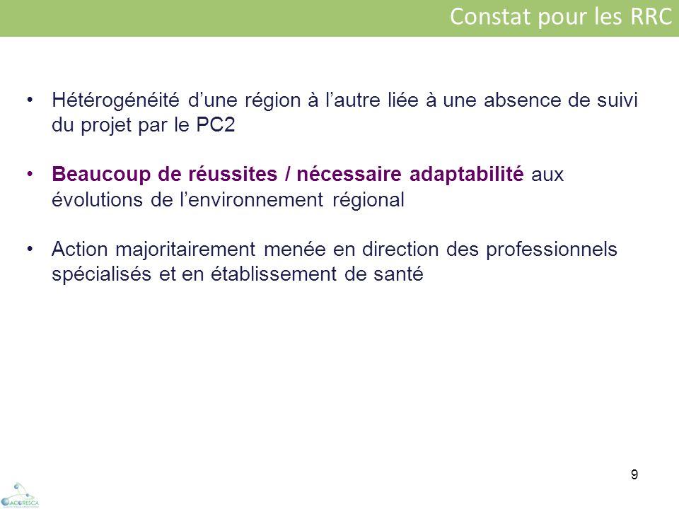 9 Constat pour les RRC Hétérogénéité dune région à lautre liée à une absence de suivi du projet par le PC2 Beaucoup de réussites / nécessaire adaptabi