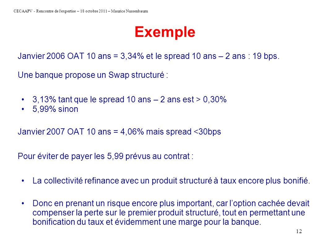 CECAAPV - Rencontre de l'expertise – 18 octobre 2011 – Maurice Nussenbaum 12 Exemple Janvier 2006 OAT 10 ans = 3,34% et le spread 10 ans – 2 ans : 19