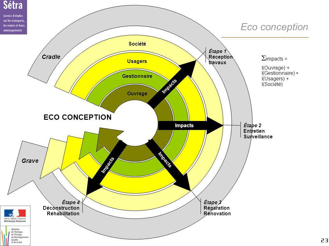 23 23 Setra Eco conception impacts = I(Ouvrage) + I(Gestionnaire) + I(Usagers) + I(Société) ECO CONCEPTION Société Usagers Gestionnaire Ouvrage Étape
