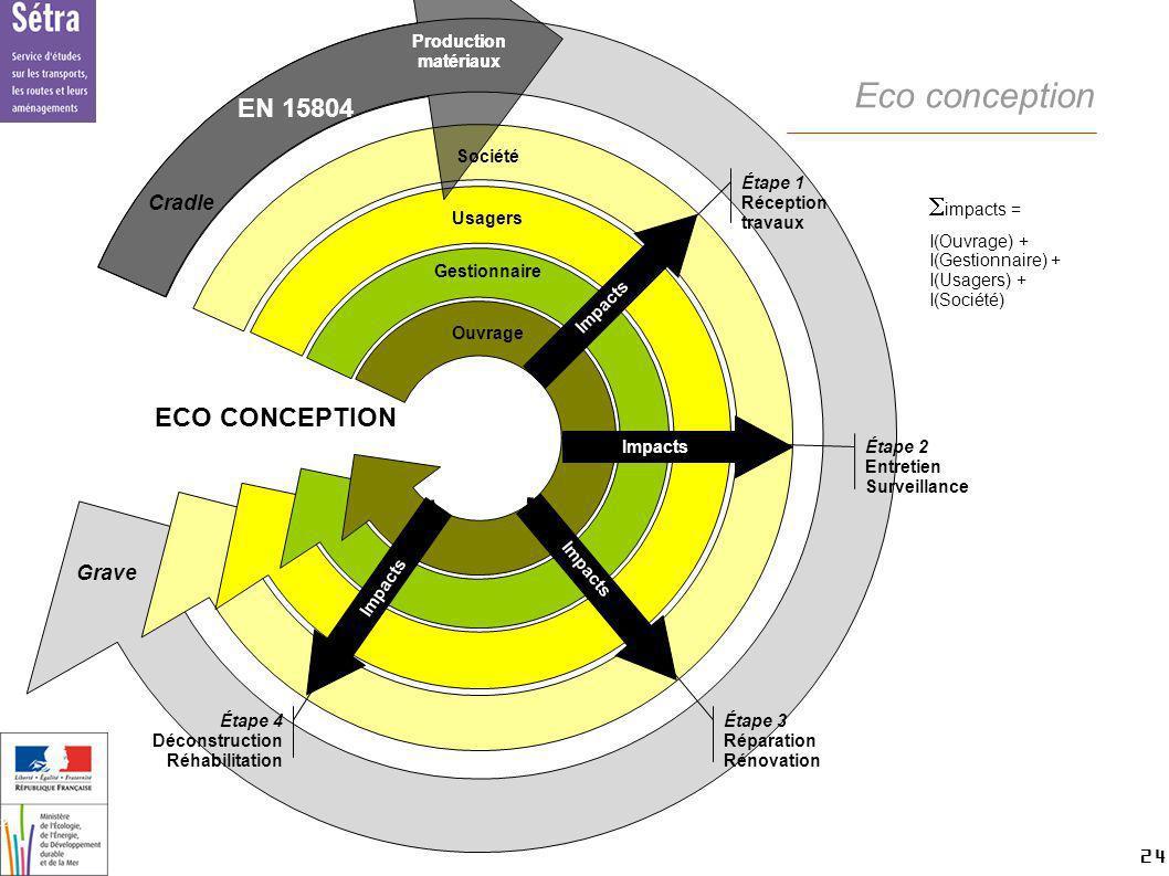 24 24 Setra Eco conception impacts = I(Ouvrage) + I(Gestionnaire) + I(Usagers) + I(Société) ECO CONCEPTION Société Usagers Gestionnaire Ouvrage Étape