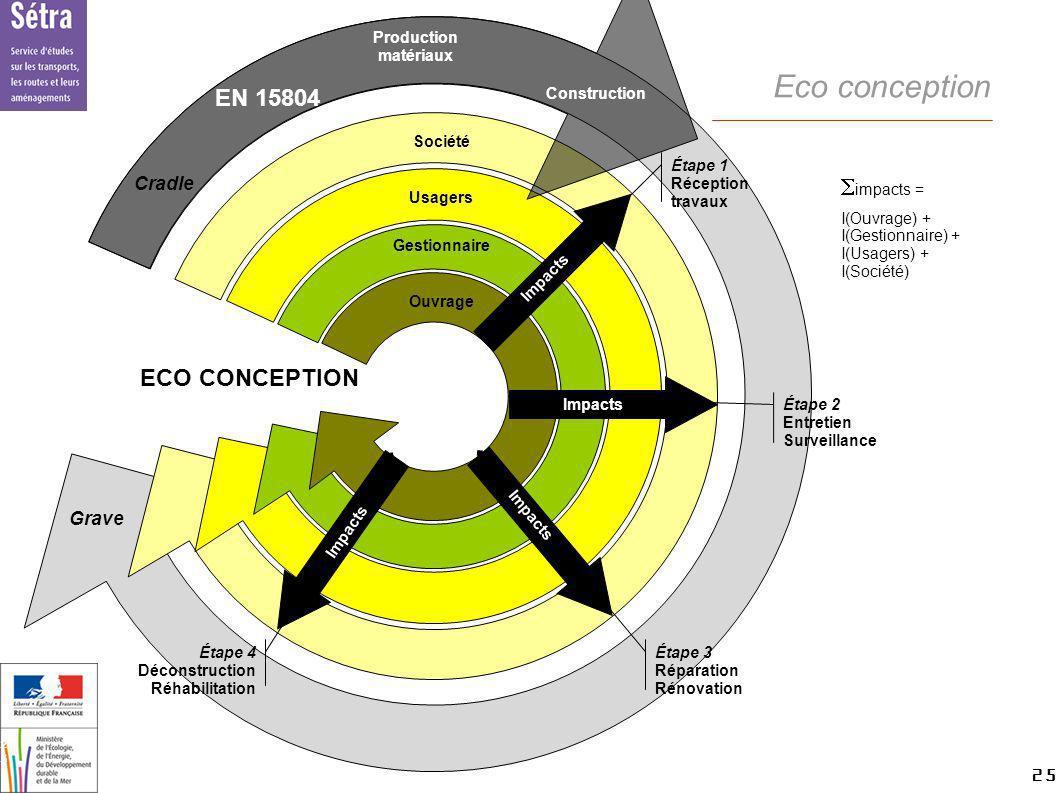 25 25 Setra Eco conception impacts = I(Ouvrage) + I(Gestionnaire) + I(Usagers) + I(Société) ECO CONCEPTION Société Usagers Gestionnaire Ouvrage Étape