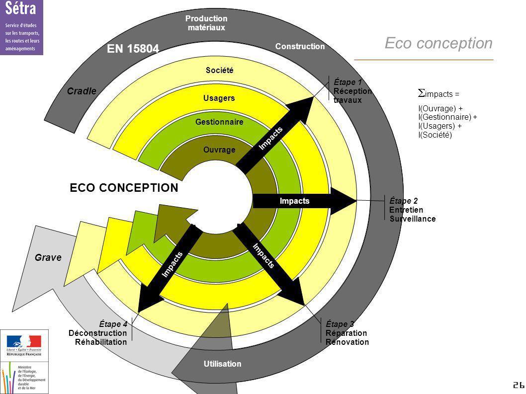 26 26 Setra Eco conception impacts = I(Ouvrage) + I(Gestionnaire) + I(Usagers) + I(Société) ECO CONCEPTION Société Usagers Gestionnaire Ouvrage Étape