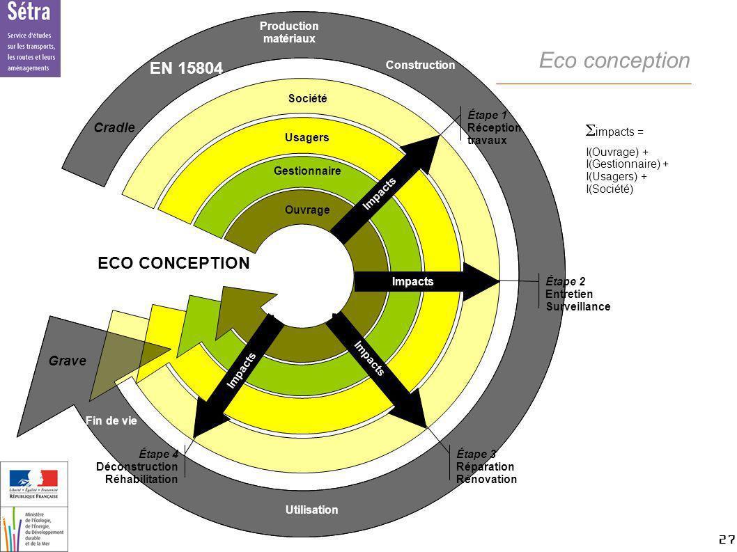 27 27 Setra Eco conception impacts = I(Ouvrage) + I(Gestionnaire) + I(Usagers) + I(Société) ECO CONCEPTION Société Usagers Gestionnaire Ouvrage Étape