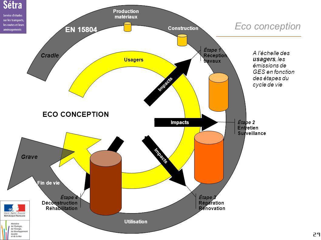 29 29 Setra Usagers Eco conception ECO CONCEPTION Étape 1 Réception travaux Impacts Étape 2 Entretien Surveillance Impacts Étape 3 Réparation Rénovati