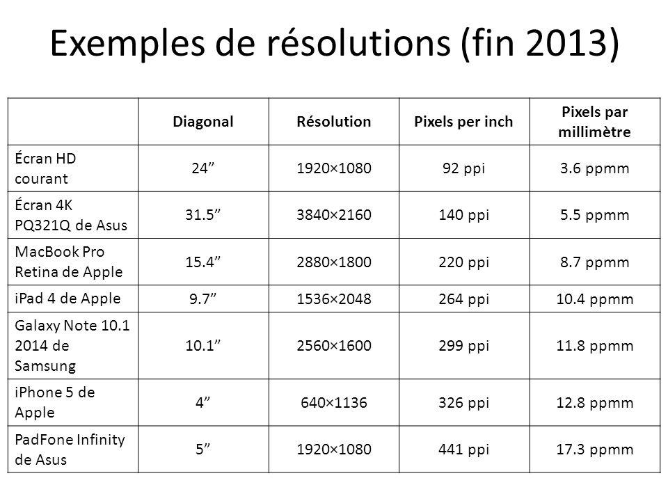 Exemples de résolutions (fin 2013) DiagonalRésolutionPixels per inch Pixels par millimètre Écran HD courant 241920×108092 ppi3.6 ppmm Écran 4K PQ321Q de Asus 31.53840×2160140 ppi5.5 ppmm MacBook Pro Retina de Apple 15.42880×1800220 ppi8.7 ppmm iPad 4 de Apple 9.71536×2048264 ppi10.4 ppmm Galaxy Note 10.1 2014 de Samsung 10.12560×1600299 ppi11.8 ppmm iPhone 5 de Apple 4640×1136326 ppi12.8 ppmm PadFone Infinity de Asus 51920×1080441 ppi17.3 ppmm