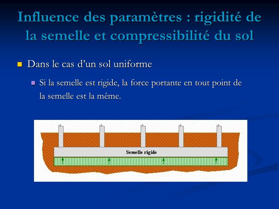 Influence des paramètres : rigidité de la semelle et compressibilité du sol Dans le cas dun sol uniforme Dans le cas dun sol uniforme Si la semelle est rigide, la force portante en tout point de Si la semelle est rigide, la force portante en tout point de la semelle est la même.