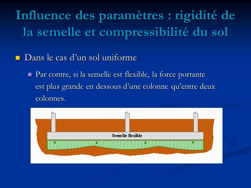 Dans le cas dun sol uniforme Dans le cas dun sol uniforme Par contre, si la semelle est flexible, la force portante Par contre, si la semelle est flexible, la force portante est plus grande en dessous dune colonne quentre deux colonnes.