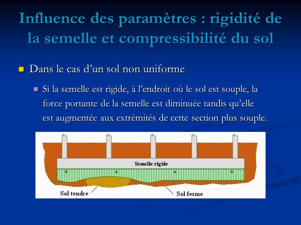 Dans le cas dun sol non uniforme Dans le cas dun sol non uniforme Si la semelle est rigide, à lendroit où le sol est souple, la Si la semelle est rigide, à lendroit où le sol est souple, la force portante de la semelle est diminuée tandis quelle est augmentée aux extrémités de cette section plus souple.