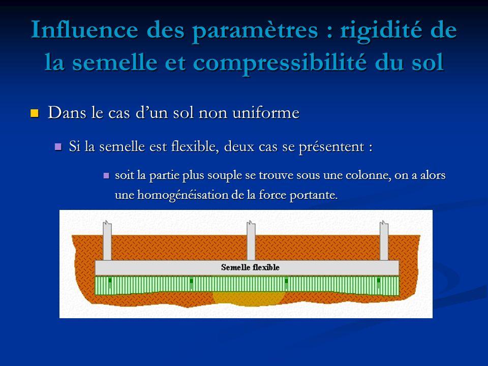 Influence des paramètres : rigidité de la semelle et compressibilité du sol Dans le cas dun sol non uniforme Dans le cas dun sol non uniforme Si la semelle est flexible, deux cas se présentent : Si la semelle est flexible, deux cas se présentent : soit la partie plus souple se trouve sous une colonne, on a alors soit la partie plus souple se trouve sous une colonne, on a alors une homogénéisation de la force portante.
