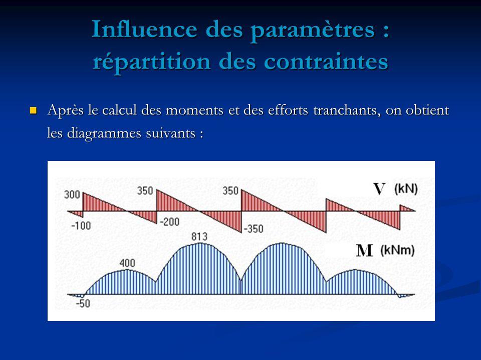 Influence des paramètres : répartition des contraintes Après le calcul des moments et des efforts tranchants, on obtient Après le calcul des moments et des efforts tranchants, on obtient les diagrammes suivants :