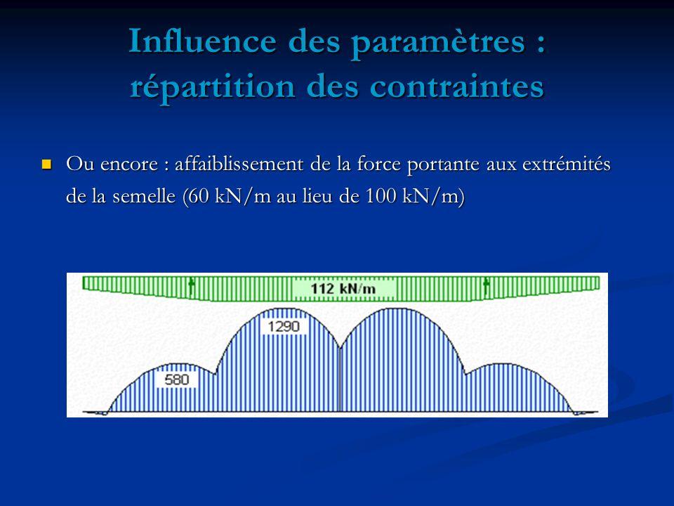 Influence des paramètres : répartition des contraintes Ou encore : affaiblissement de la force portante aux extrémités Ou encore : affaiblissement de la force portante aux extrémités de la semelle (60 kN/m au lieu de 100 kN/m)